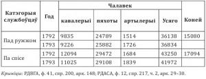Колькасць расійскіх войскаў у ВКЛ у 1792 — 1793 г.